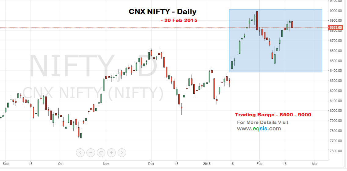 Daily Stock Market outlook for February, 25 2015