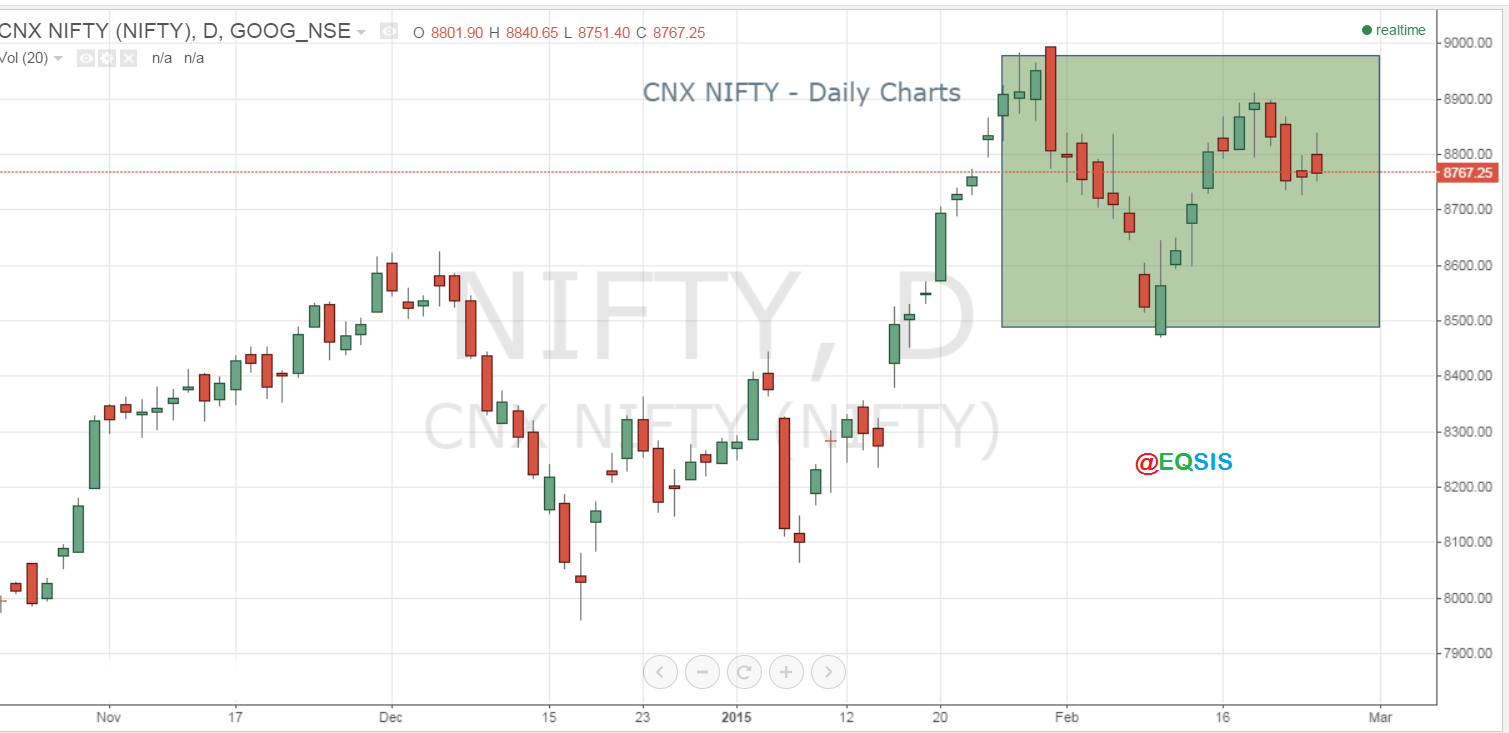 Daily Stock Market outlook for February, 27 2015