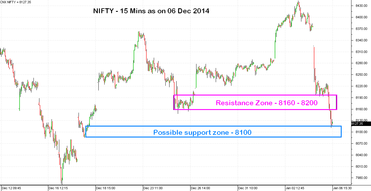 Daily Stock Market outlook for January, 07 2015
