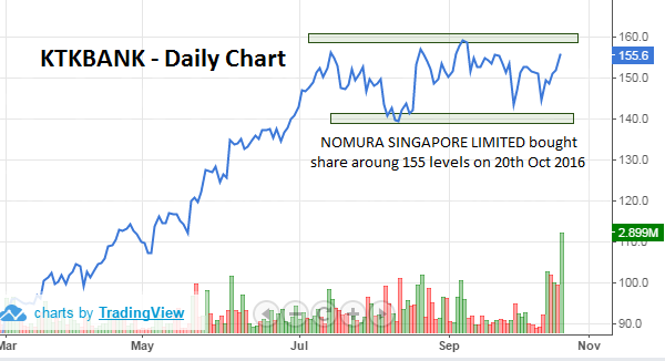 NIFTY traded flat with marginal gains; Nomura bought KTKBANK