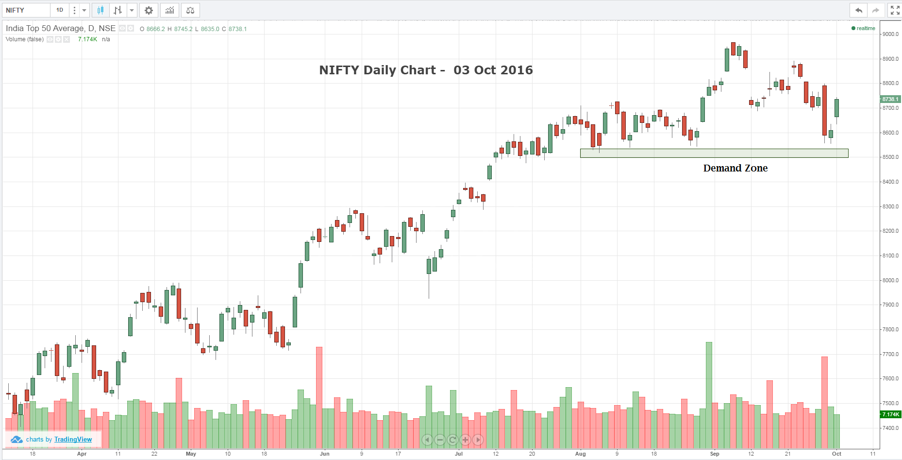 NSE NIFTY50 reclaims with gains of 127 points at 8738