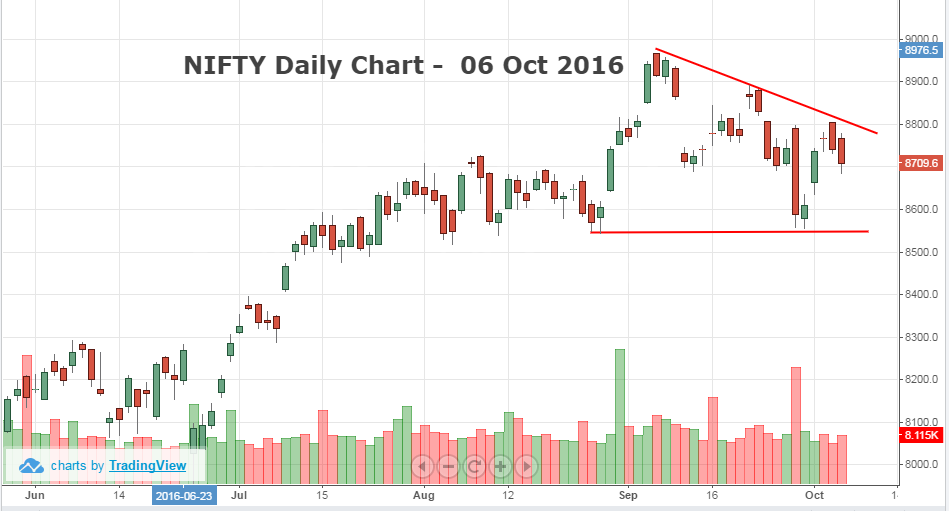 Indian Markets fall for second straight day; Nifty holds 8,700 mark