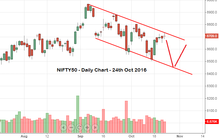Nifty ends marginally above 8700, stock to watch ahead of Cyrus Pallonji Mistry exit