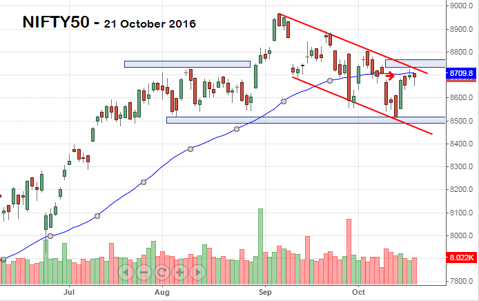 NIFTY50 configures bearish trend; trades within the downward channel