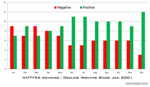 NIFTY had only three negative closing in the month of December