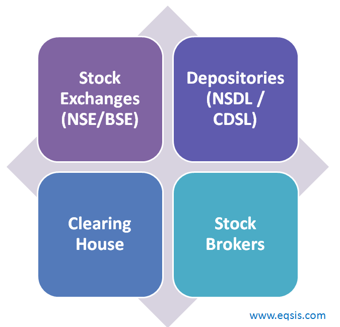 Online Stock Trading in India