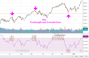RSI to spot support and resistance zone
