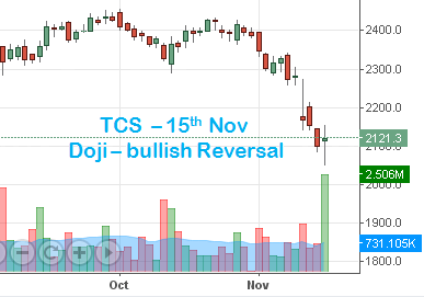 TCS Bullish pattern