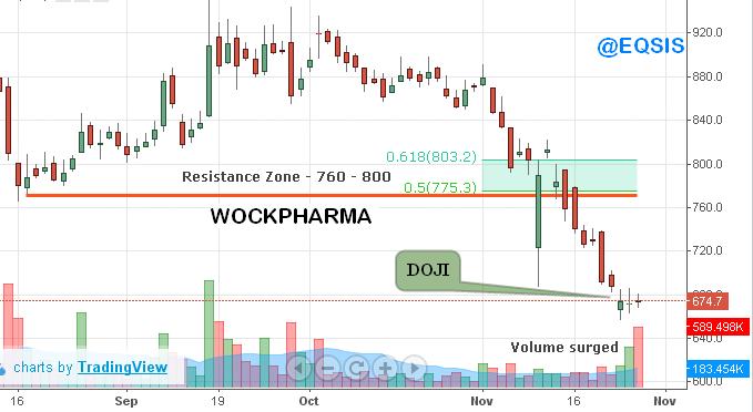 Stocks to Buy – WOCKPHARMA & HDFC