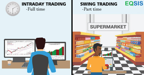 Intraday Trading Vs Swing Trading