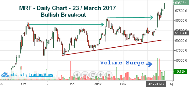 Top 8 Stock updates for 24 March 2017