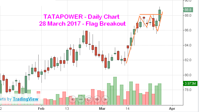 Top 9 Stock Market Updates for 29 March 2017