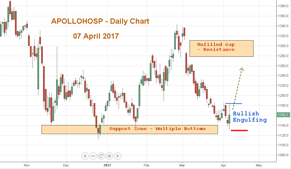 Top 11 Stock Market Updates for 10 April 2017