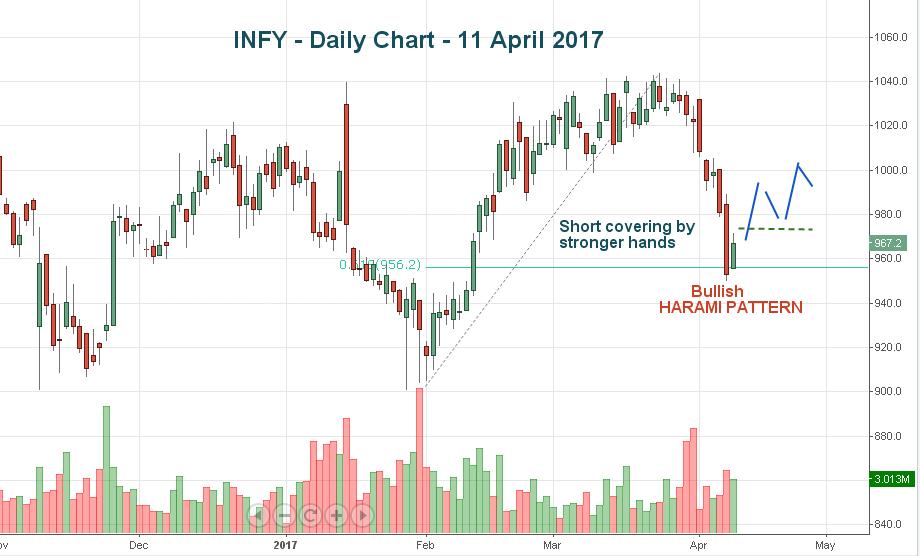 Top 14 Stock Market Updates for 12 April 2017