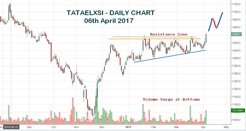 Top 12 Stock Market Updates for 07 April 2017