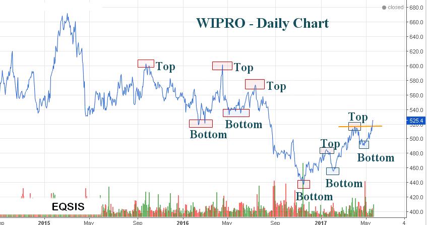 How was the stock market today? | Stocks to buy tomorrow
