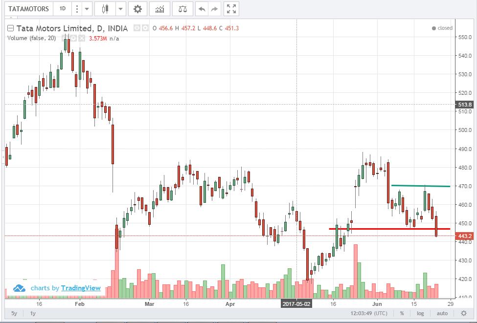 Daily share market update 23 June