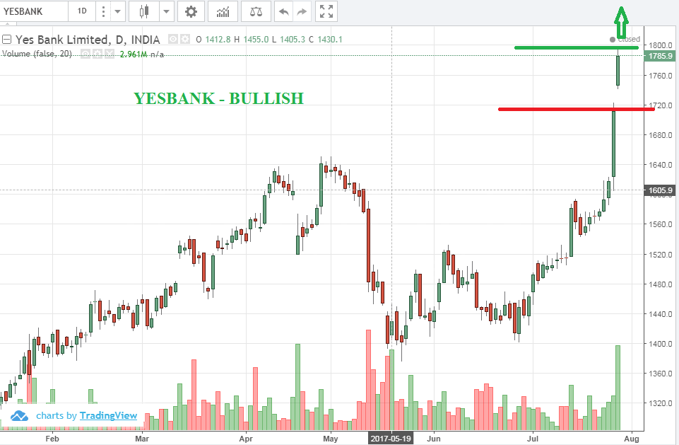 Stock market update for 28 July