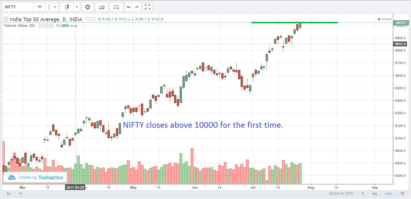 Daily stock market update for 27 July