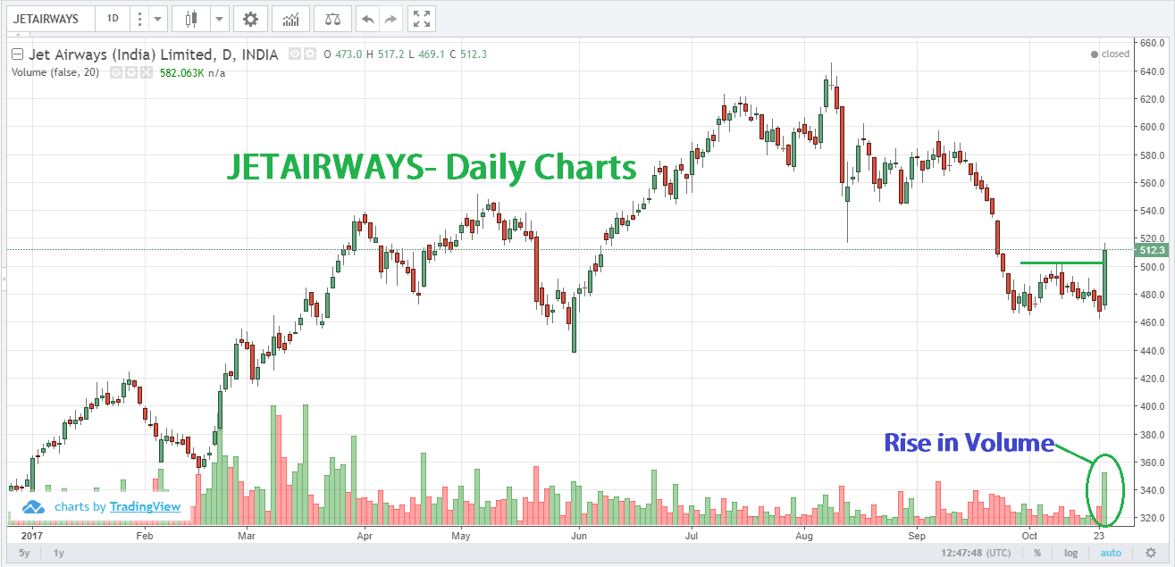 Today's daily market analysis