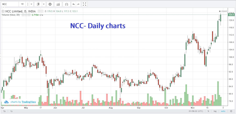 Stocks to trade on 1 Dec Friday