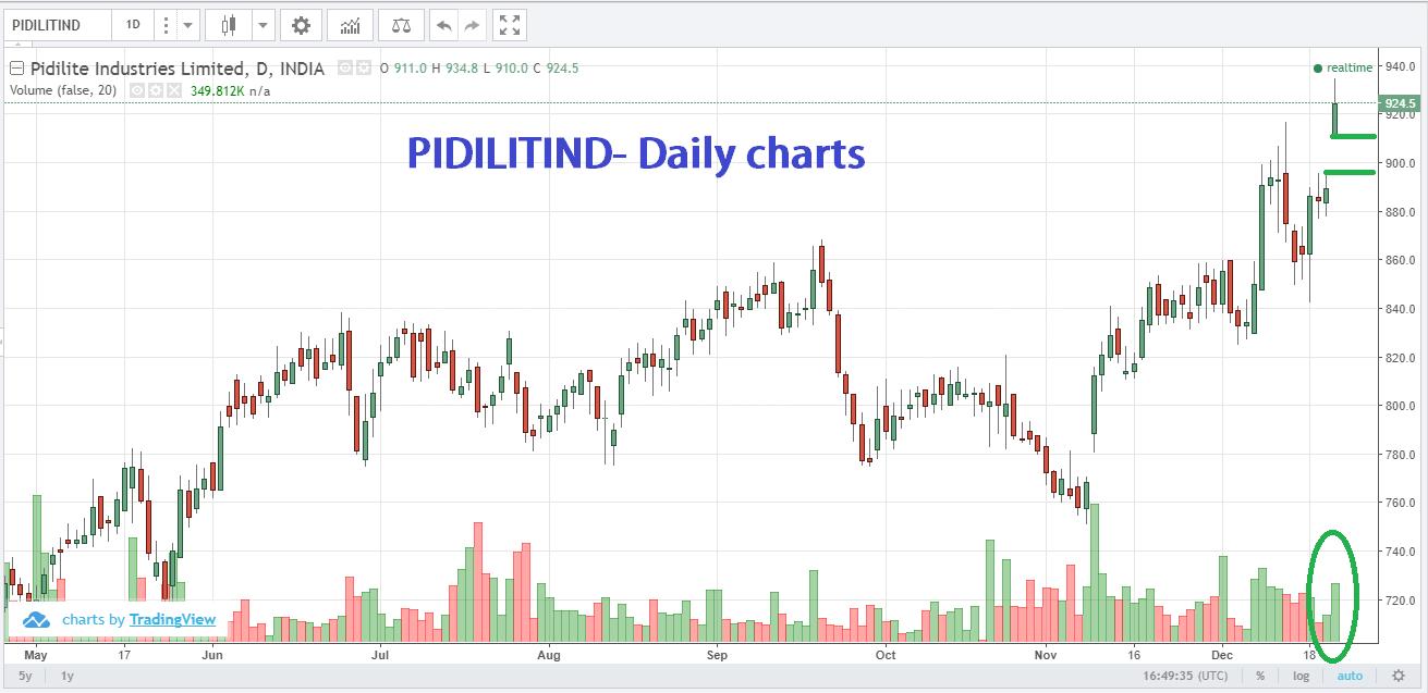 Perfect list of stocks to trade tomorrow 22 Dec