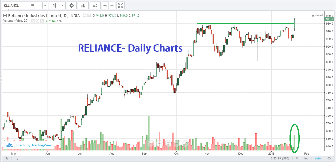 Best stocks to trade in India for short term