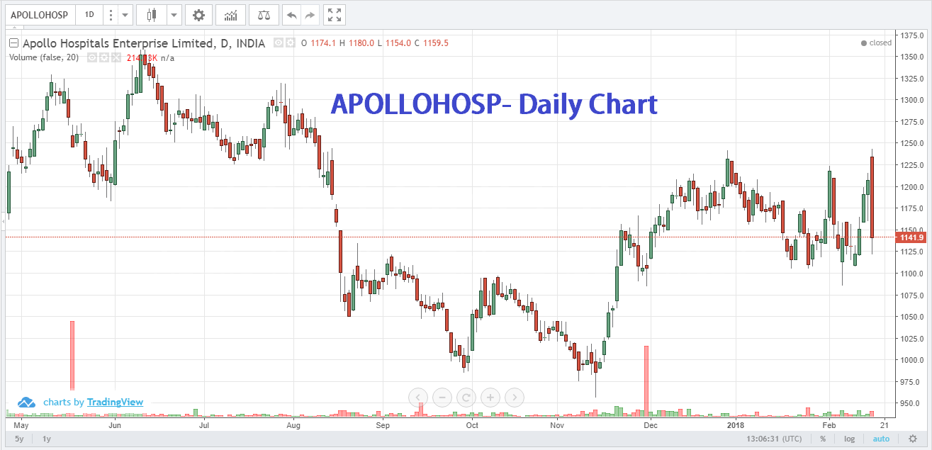 Top stocks to watch on Monday 19 Feb
