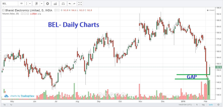 Stock markettomorrowprediction Feb 8
