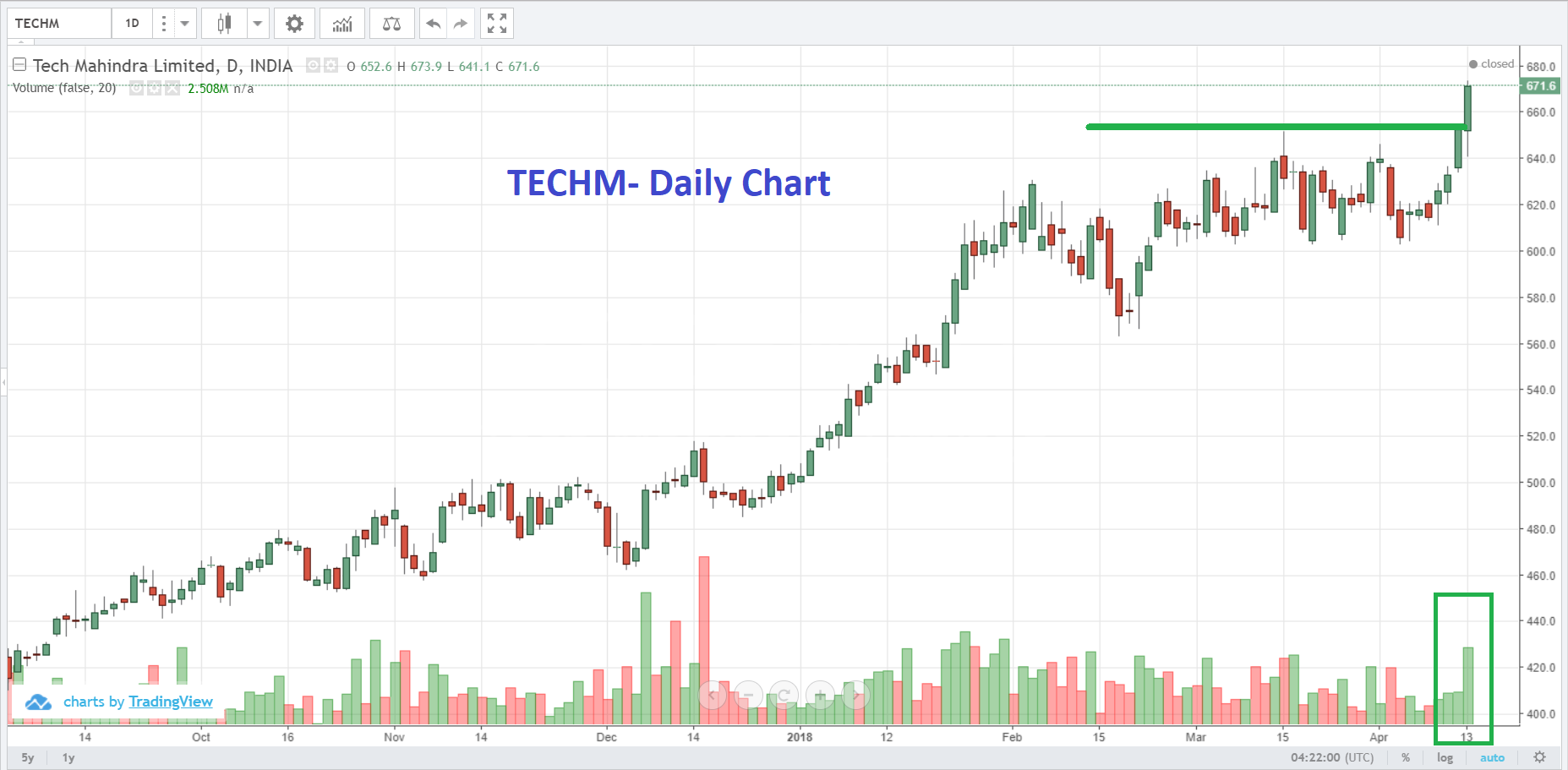 Top stocks to watch on Monday 14 April