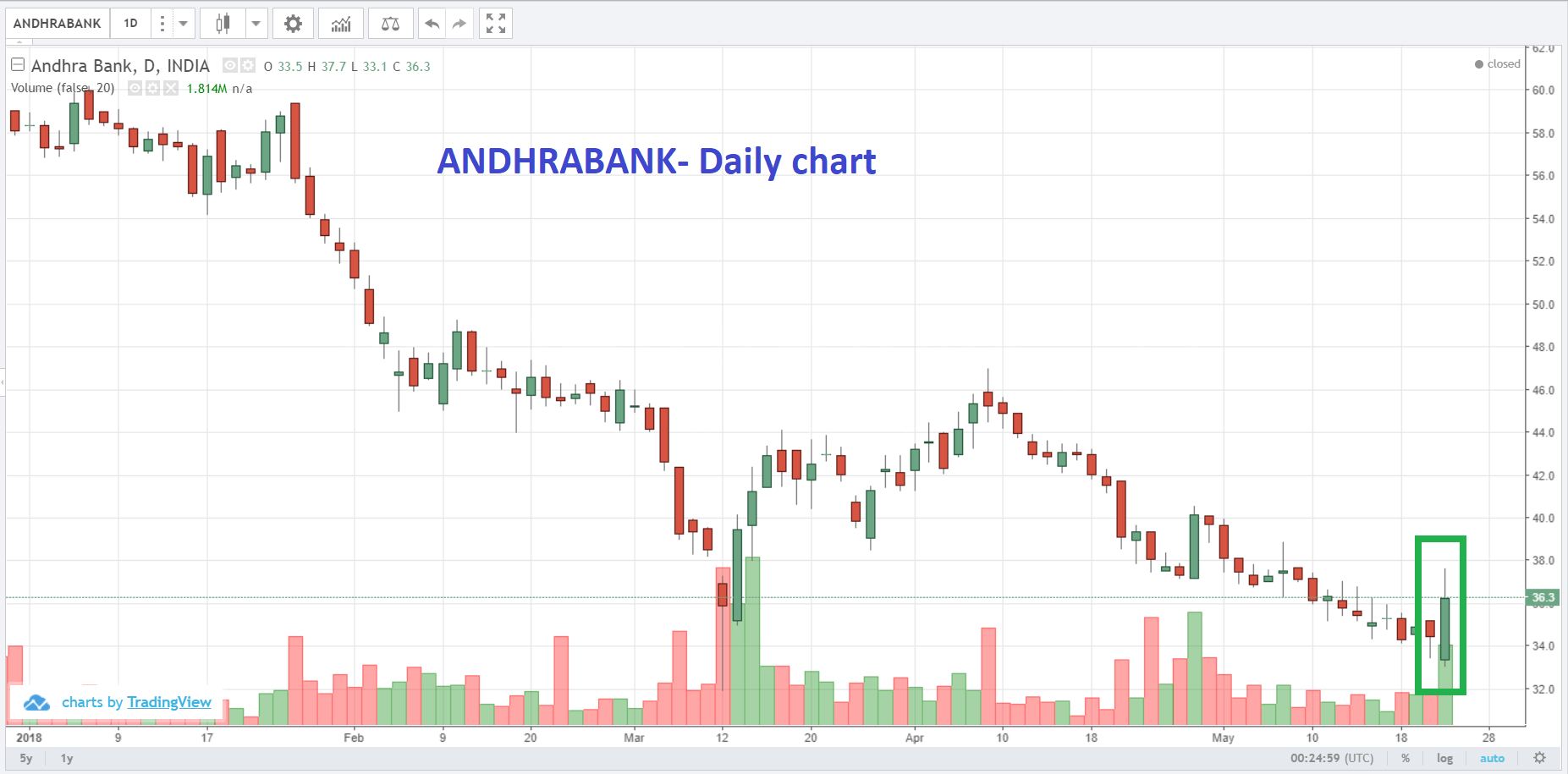 Stock to buy today in Indian market on Thursday 24 May