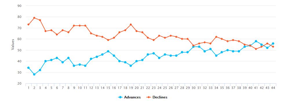 NSE Advance Decline Ratio