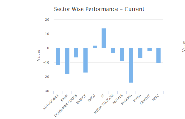 NSE SECTOR PERFORMANCE - INTRADAY (1)
