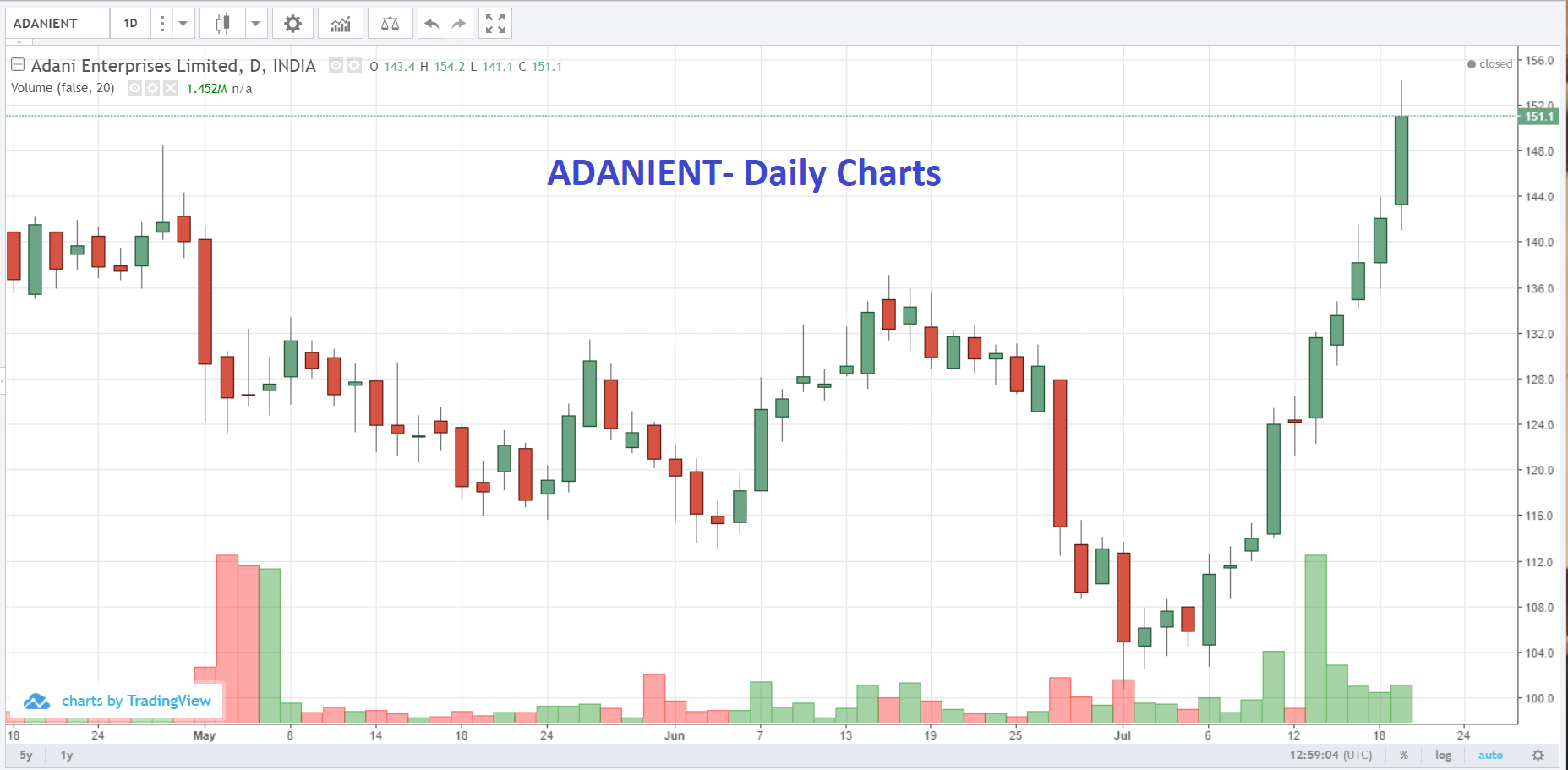 All You Need To Know For Profitable Share Trading On July 19, 2018
