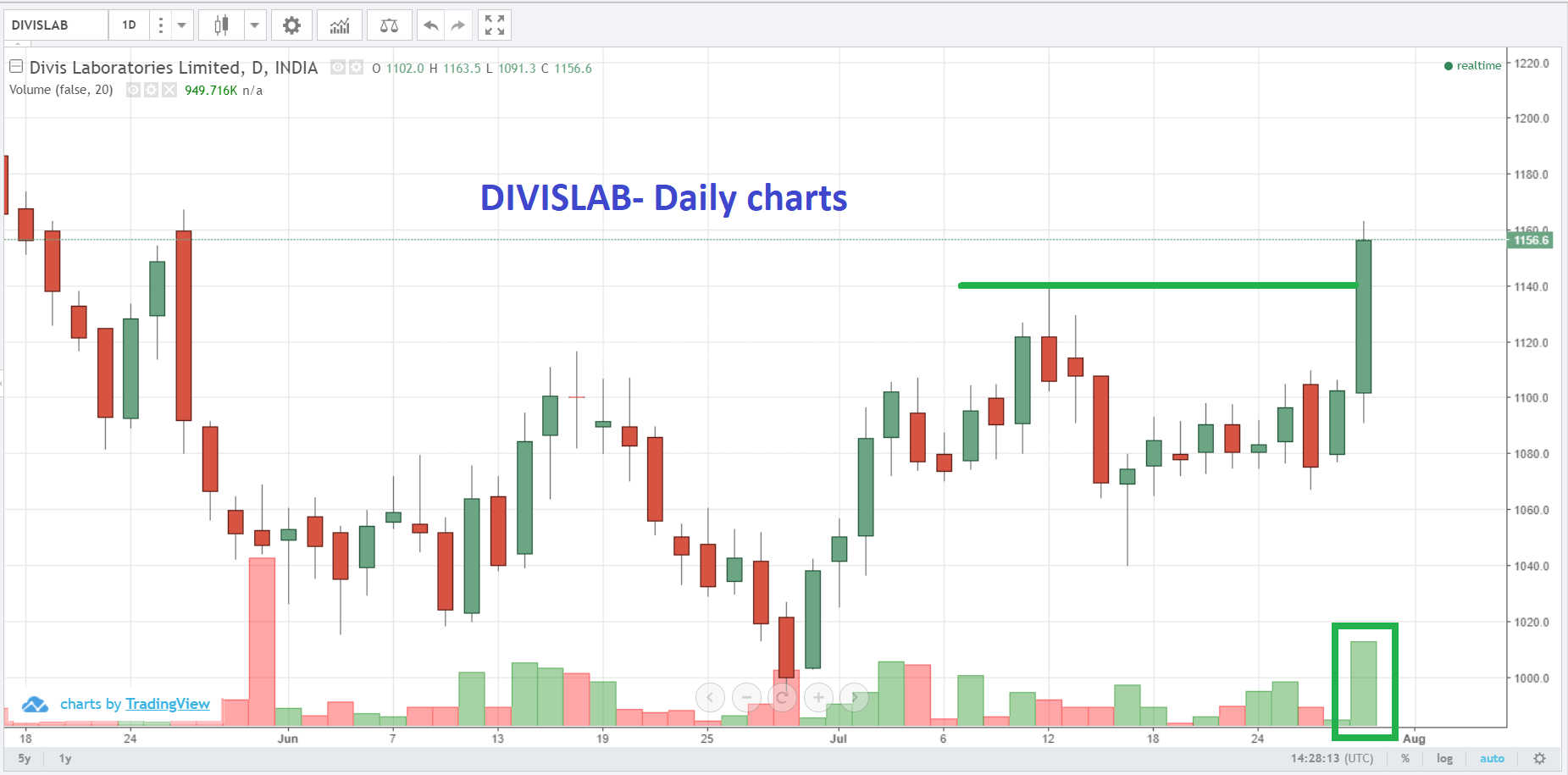 Live Indian Market Intraday Updates on 30 July 2018