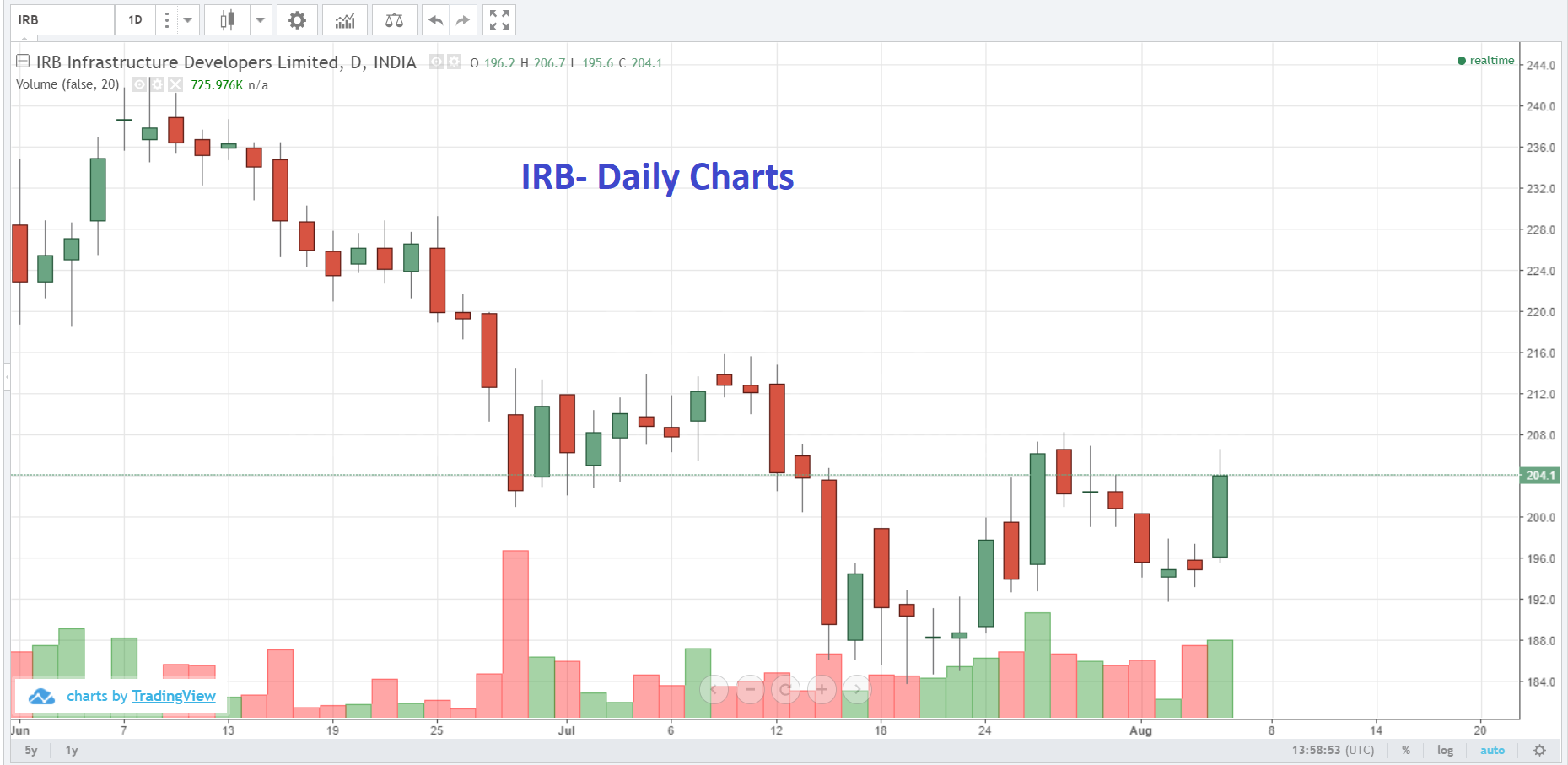 Live Indian Market Intraday Updates on 6 August 2018