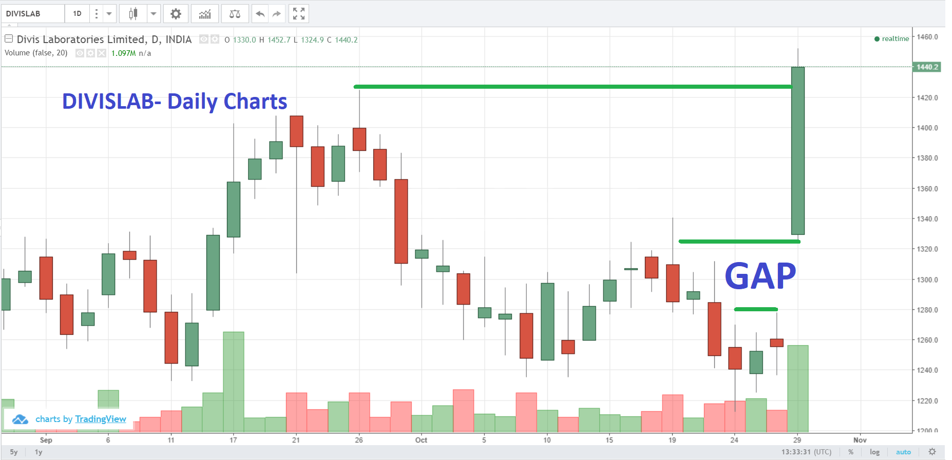 NIFTY Posts Best Gains In Over Two Weeks