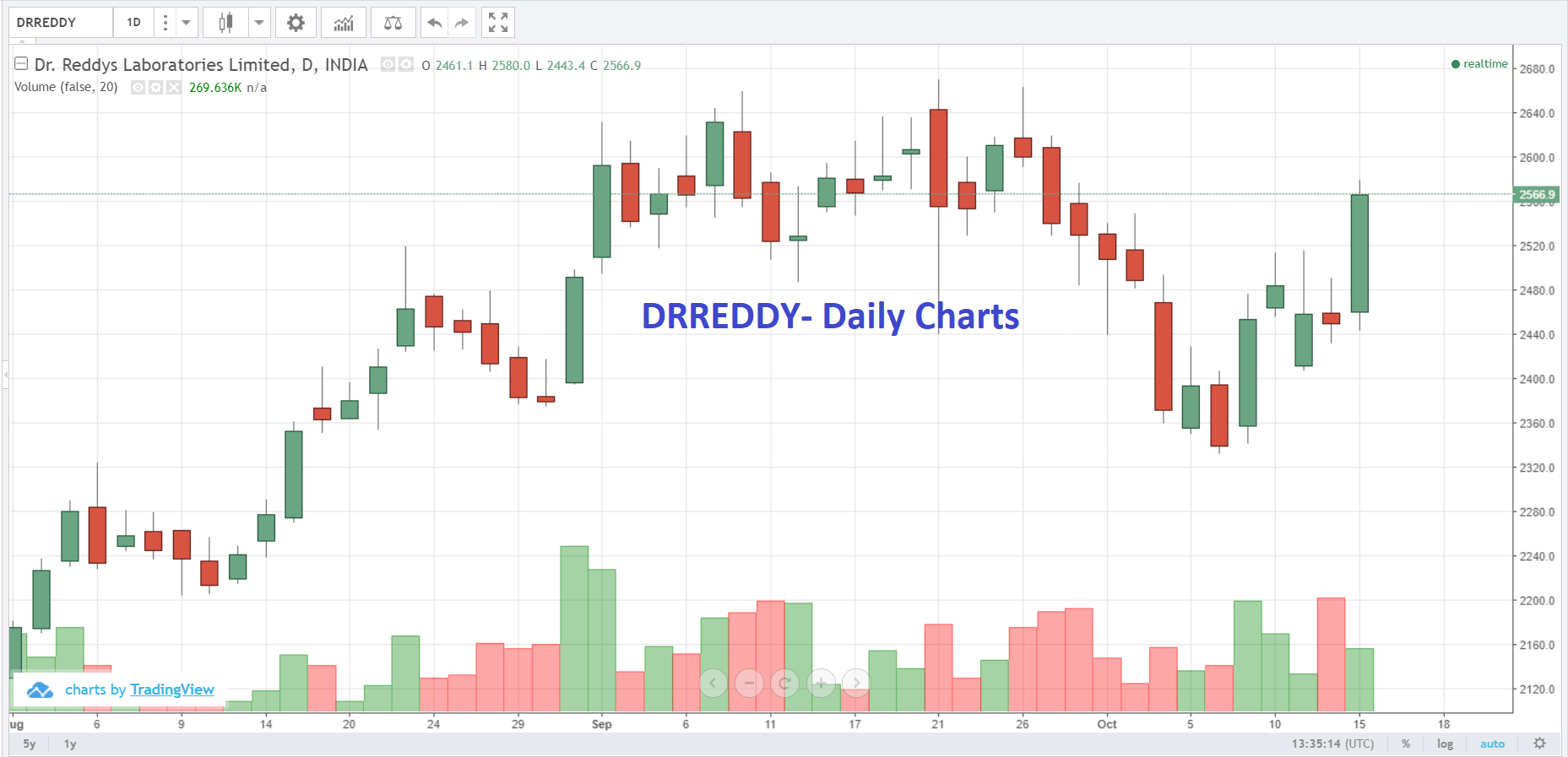 Live Indian Market Intraday Updates on 15 October 2018