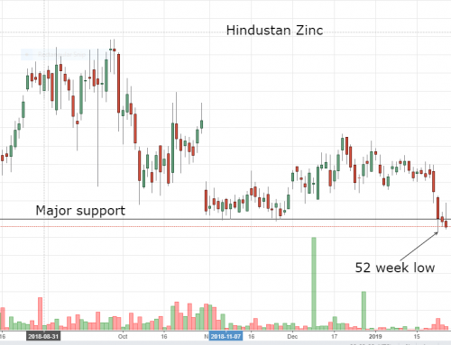Hindustan Zinc hits 52week low; expected to fall further