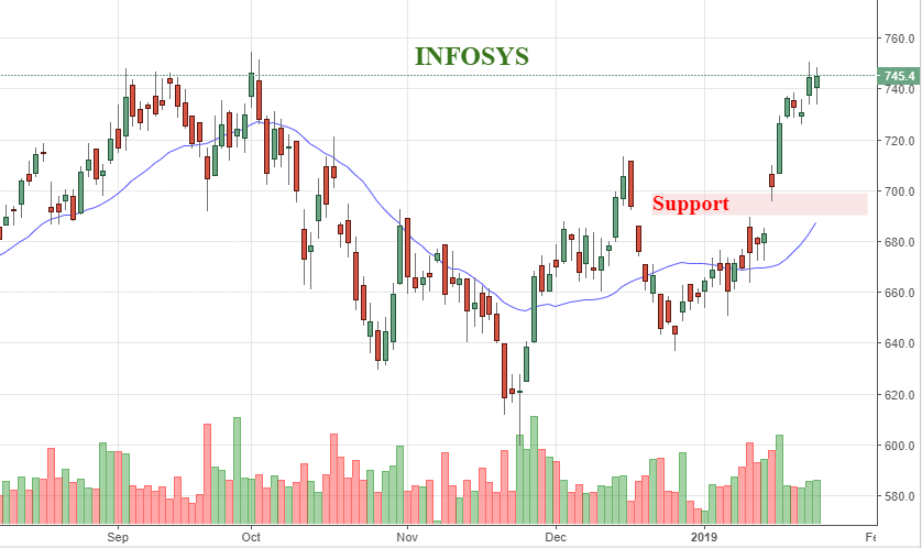 Infosys chart suggest record-breaking rally