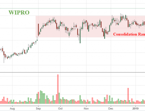 Wipro breaks above the strong resistance
