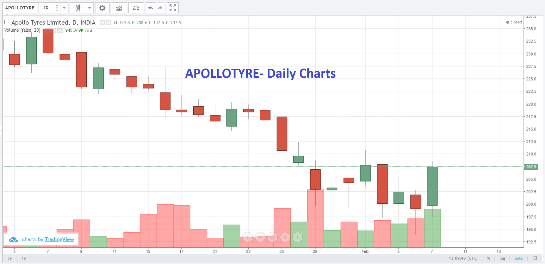 Live Indian Market Intraday Updates on 7 February 2019