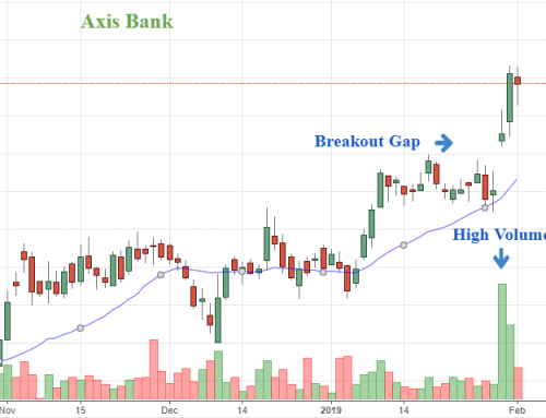 Axis Bank hits lifetime high; chart suggests more upside
