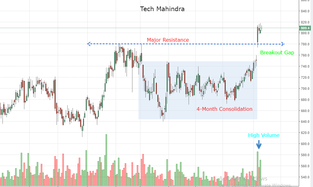 Tech Mahindra hovering near all-time high; chart suggest more upside