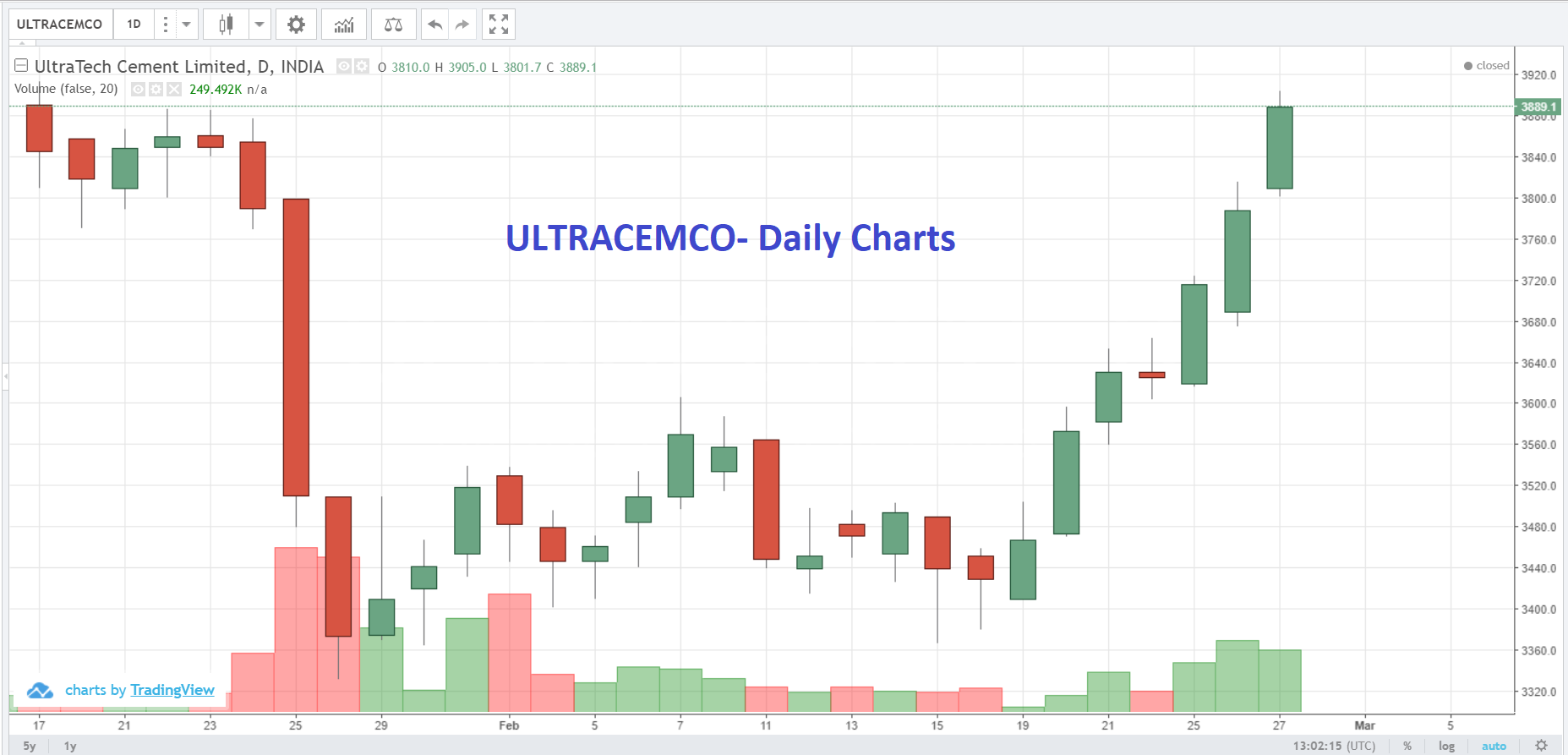 Live Indian Market Intraday Updates on 27 February 2019