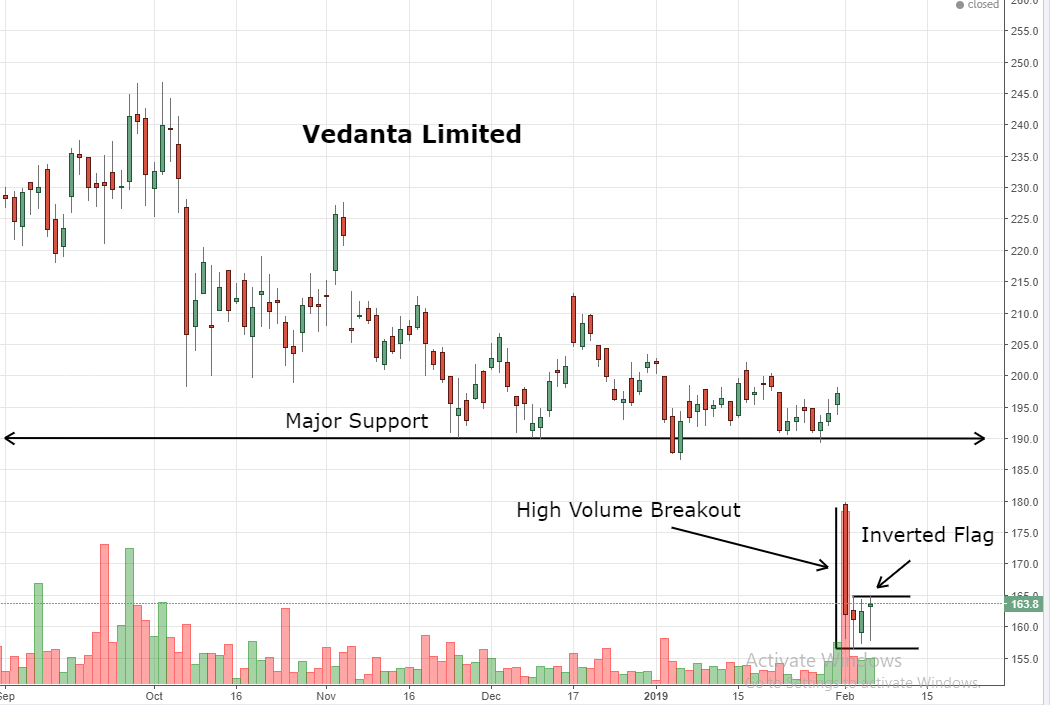 Vedanta hits 29-month low; chart suggests big down side
