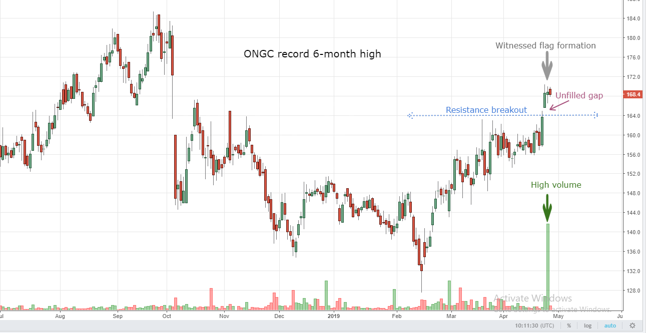 ONGC challenges 6-month high; has more room to rise