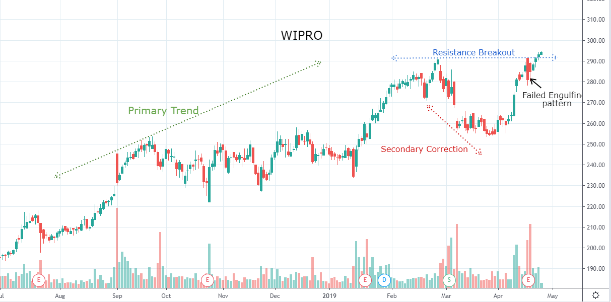 Wipro surges to all-time high