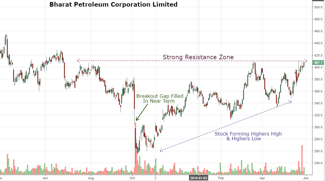 BPCL is on the verge of a breakout