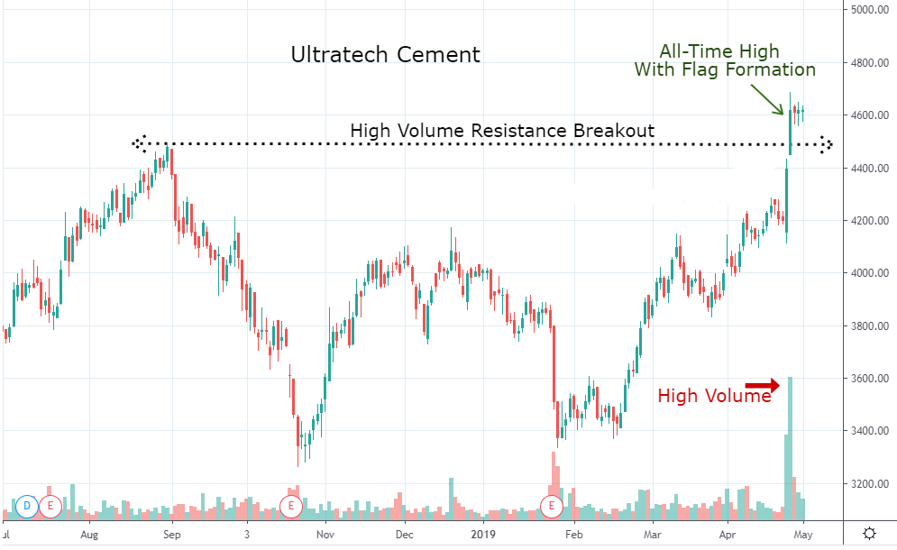UltraTech Cement awaiting a flag breakout